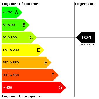 Diagnostic de performance énergétique : 104