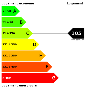 Diagnostic de performance énergétique : 105