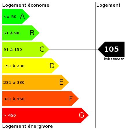 DPE : https://goldmine.rodacom.net/graph/energie/dpe/105/450/450/graphe/habitation/white.png