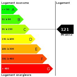 DPE : https://goldmine.rodacom.net/graph/energie/dpe/121/250/250/graphe/habitation/white.png