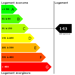 DPE : https://goldmine.rodacom.net/graph/energie/dpe/143/250/250/graphe/habitation/white.png