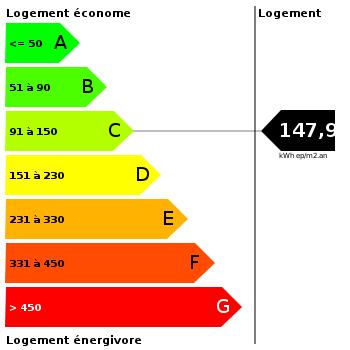Diagnostic de performance énergétique : 147.9