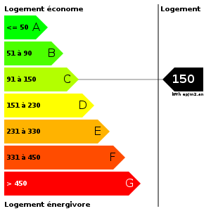 Consommation d'energie : 150