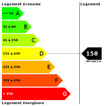 Diagnostic de performance énergétique : 158