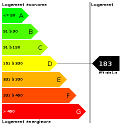 DPE : https://goldmine.rodacom.net/graph/energie/dpe/183/250/250/graphe/habitation/white.png