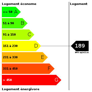 Consommation d'energie : 189