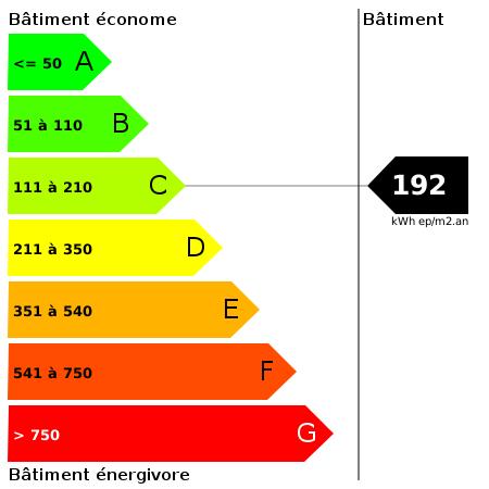 DPE : https://goldmine.rodacom.net/graph/energie/dpe/192/450/450/graphe/bureau/white.png