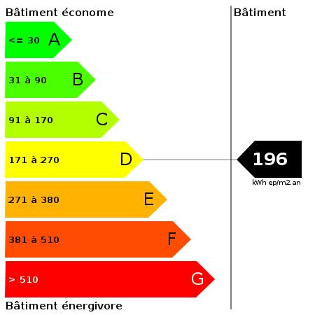 DPE : https://goldmine.rodacom.net/graph/energie/dpe/196/450/450/graphe/autre/white.png