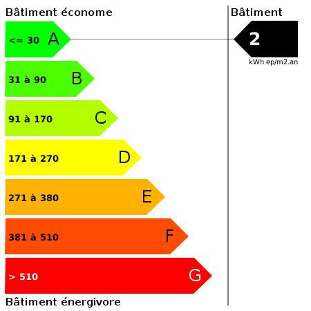 DPE : https://goldmine.rodacom.net/graph/energie/dpe/2/450/450/graphe/autre/white.png