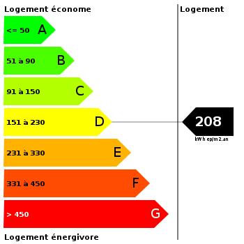 Diagnostic de performance énergétique : 208