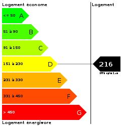 DPE : https://goldmine.rodacom.net/graph/energie/dpe/216/250/250/graphe/habitation/white.png