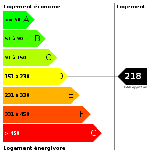 Consommation d'energie : 218