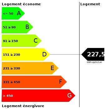 Diagnostic de performance énergétique : 227.5