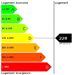 DPE : https://goldmine.rodacom.net/graph/energie/dpe/228/250/250/graphe/habitation/white.png