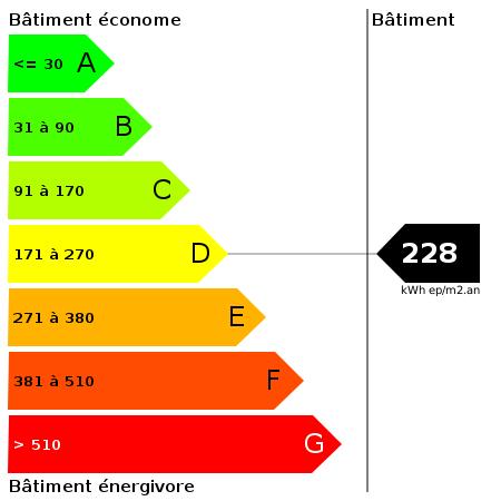 DPE : https://goldmine.rodacom.net/graph/energie/dpe/228/450/450/graphe/autre/white.png