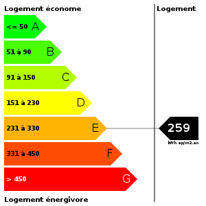 Consommation d'energie : 259
