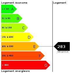DPE : https://goldmine.rodacom.net/graph/energie/dpe/283/250/250/graphe/habitation/white.png