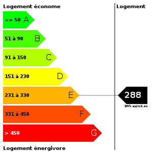 Consommation d'energie : 288