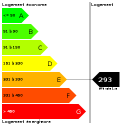 DPE : https://goldmine.rodacom.net/graph/energie/dpe/293/250/250/graphe/habitation/white.png
