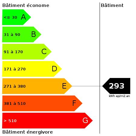 DPE : https://goldmine.rodacom.net/graph/energie/dpe/293/450/450/graphe/autre/white.png