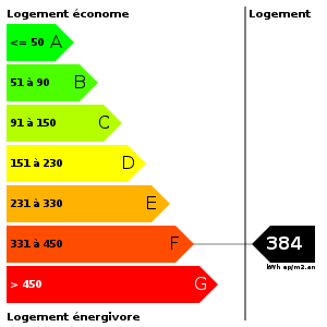 Consommation d'energie : 384