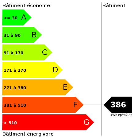 DPE : https://goldmine.rodacom.net/graph/energie/dpe/386/450/450/graphe/autre/white.png