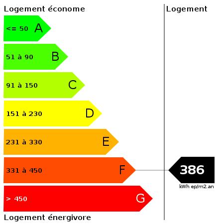 DPE : https://goldmine.rodacom.net/graph/energie/dpe/386/450/450/graphe/habitation/white.png
