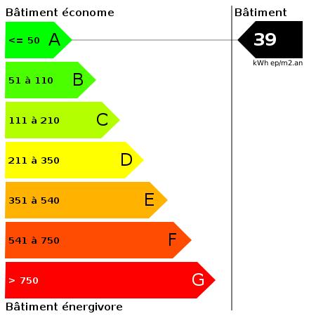 DPE : https://goldmine.rodacom.net/graph/energie/dpe/39/450/450/graphe/bureau/white.png