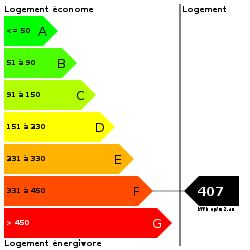 DPE : https://goldmine.rodacom.net/graph/energie/dpe/407/250/250/graphe/habitation/white.png