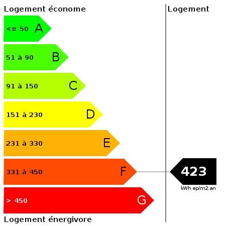 DPE : https://goldmine.rodacom.net/graph/energie/dpe/423/450/450/graphe/habitation/white.png