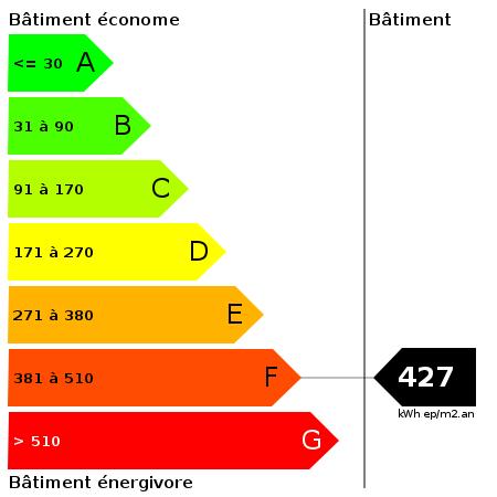 DPE : https://goldmine.rodacom.net/graph/energie/dpe/427/450/450/graphe/autre/white.png