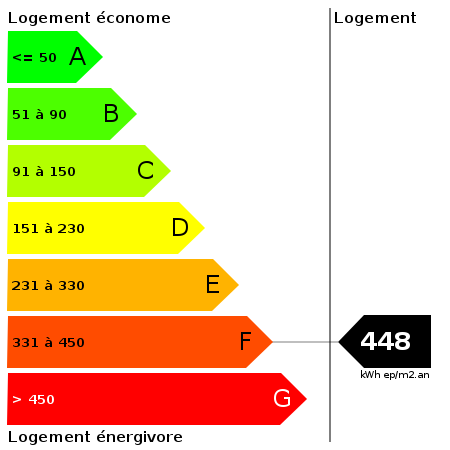 DPE : https://goldmine.rodacom.net/graph/energie/dpe/448/450/450/graphe/habitation/white.png