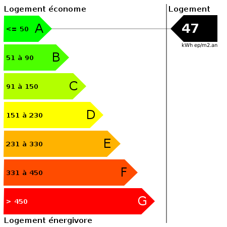DPE : https://goldmine.rodacom.net/graph/energie/dpe/47/450/450/graphe/habitation/white.png