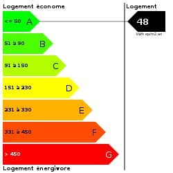 DPE : https://goldmine.rodacom.net/graph/energie/dpe/48/250/250/graphe/habitation/white.png