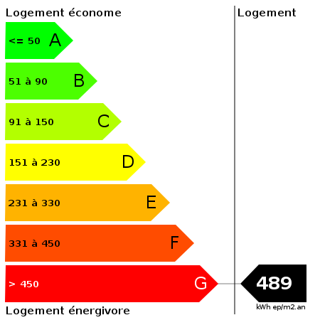 DPE : https://goldmine.rodacom.net/graph/energie/dpe/489/450/450/graphe/habitation/white.png