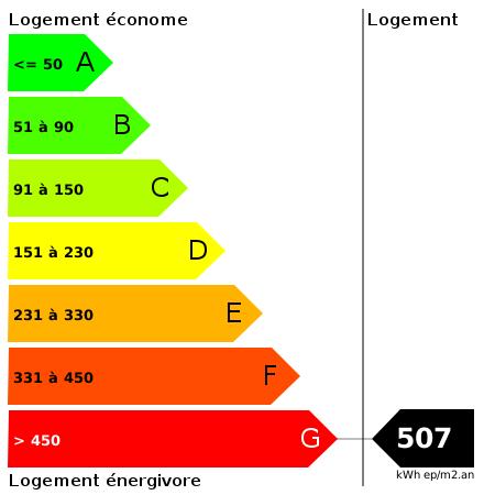 DPE : https://goldmine.rodacom.net/graph/energie/dpe/507/450/450/graphe/habitation/white.png