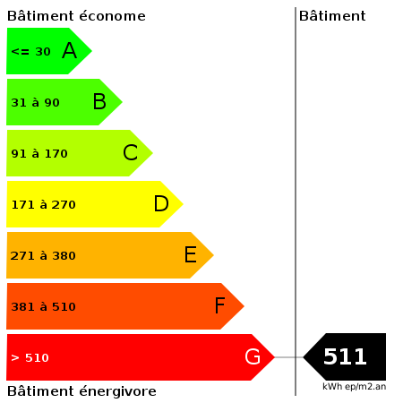DPE : https://goldmine.rodacom.net/graph/energie/dpe/511/450/450/graphe/autre/white.png