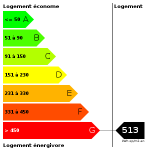 Consommation d'energie : 513