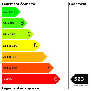 Consommation d'energie : 523