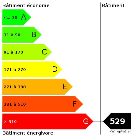 DPE : https://goldmine.rodacom.net/graph/energie/dpe/529/450/450/graphe/autre/white.png