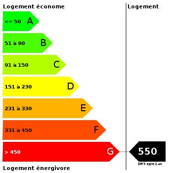 Diagnostic de performance énergétique : 550