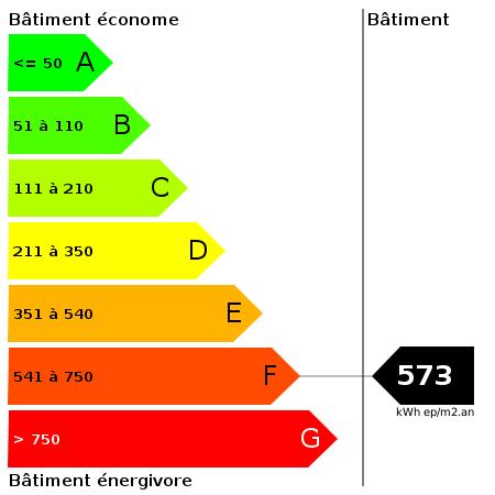 DPE : https://goldmine.rodacom.net/graph/energie/dpe/573/450/450/graphe/bureau/white.png