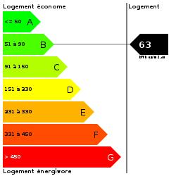 DPE : https://goldmine.rodacom.net/graph/energie/dpe/63/250/250/graphe/habitation/white.png