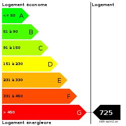 DPE : https://goldmine.rodacom.net/graph/energie/dpe/725/250/250/graphe/habitation/white.png