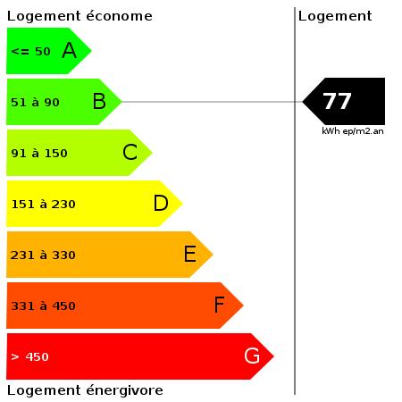 DPE : https://goldmine.rodacom.net/graph/energie/dpe/77/450/450/graphe/habitation/white.png