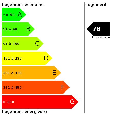 DPE : https://goldmine.rodacom.net/graph/energie/dpe/78/450/450/graphe/habitation/white.png