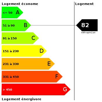 Diagnostic de performance énergétique : 82