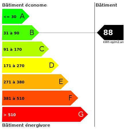 DPE : https://goldmine.rodacom.net/graph/energie/dpe/88/450/450/graphe/autre/white.png