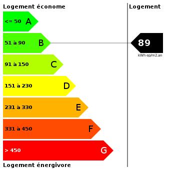 Diagnostic de performance énergétique : 89