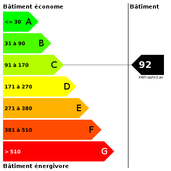 Diagnostic de performance énergétique : 92